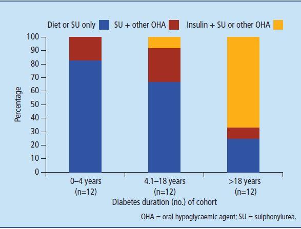 prueba de diabetes hnf4