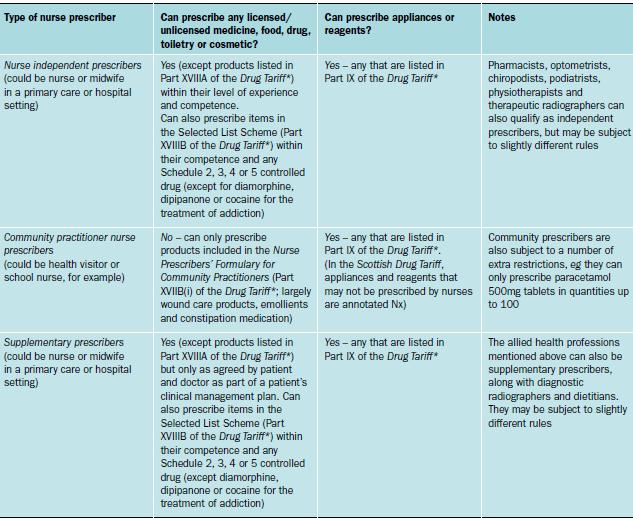 4 types of grand nursing theories