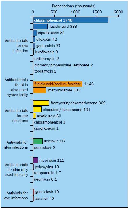 Topical antibacterial and antiviral agents: prescribing and