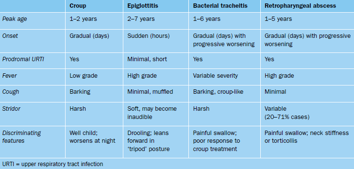 Assessment_Croup_Table_1