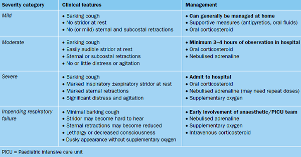 Assessment_Croup_Table_3