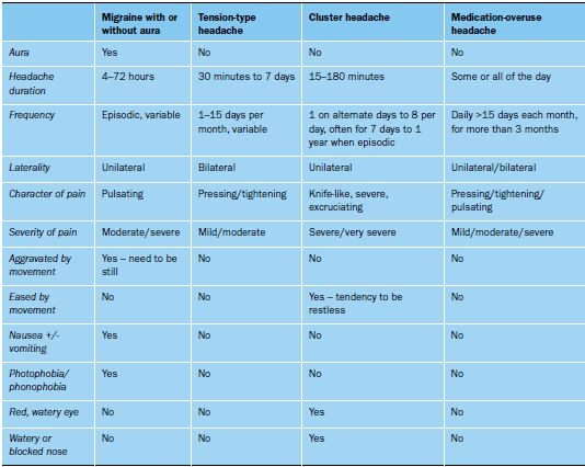 Diagnosis_assessment_Table_1
