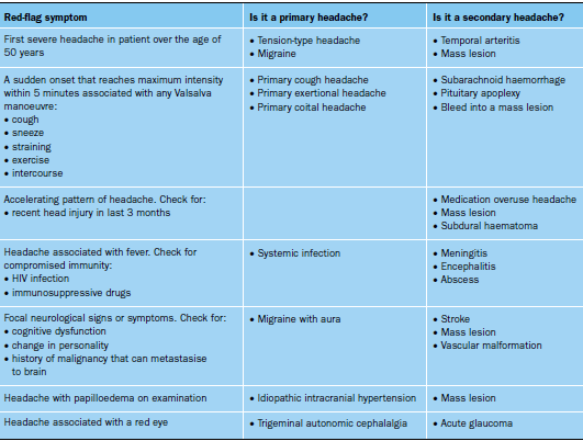 Diagnosis_assessment_Table_2