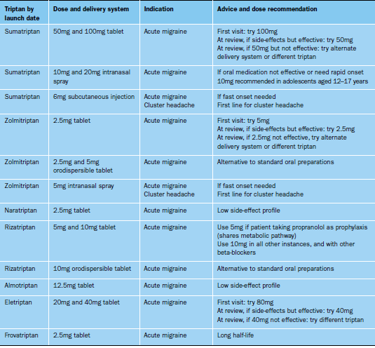 Diagnosis_assessment_Table_3