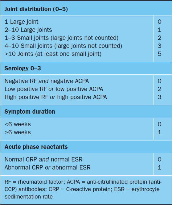 Diagnosis And Management Of Rheumatoid Arthritis Prescriberprescriber
