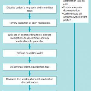 Optimising medication in frail older people