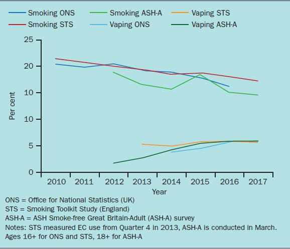 E-cigarettes: making healthcare professionals myth busters