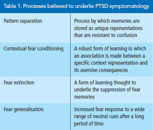 When Trauma Underlies Challenging >> Delayed Onset Post Traumatic Stress Disorder Symptoms In Dementia