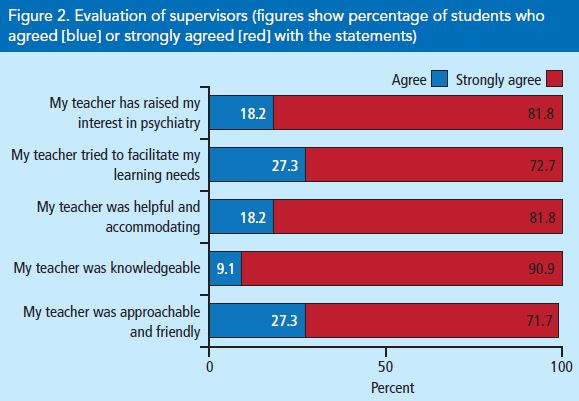 Applying The Apprenticeship Model To Psychiatry An Evaluation